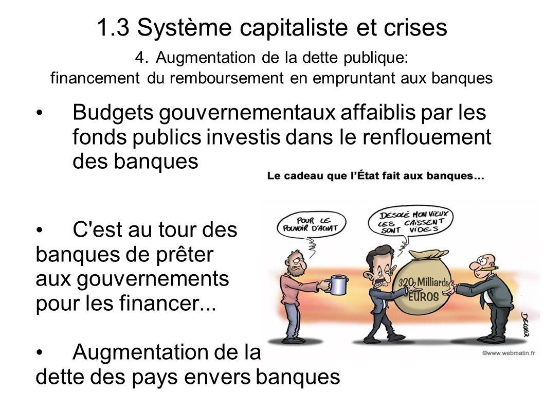 1.3 Système capitaliste et crises 4. Augmentation de la dette publique: financement du remboursement en empruntant aux banques Budgets gouvernementaux