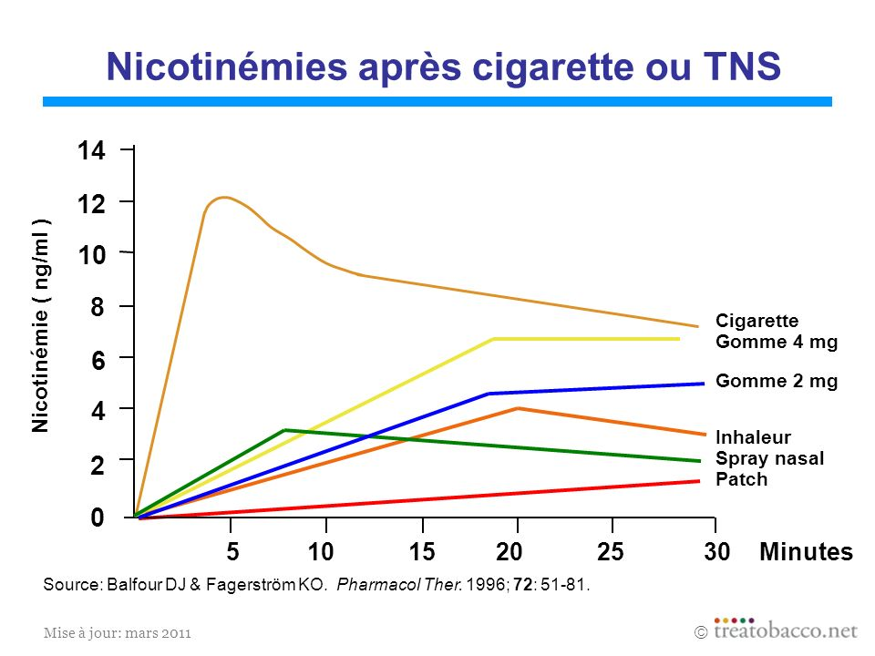 Mise à jour: mars 2011 Minutes Nicotinémie ( ng/ml ) Cigarette Gomme 4 mg Gomme 2 mg Inhaleur Spray nasal Patch 510 15 20 25 30 0 2 4 6 8 10 12 14 Nic