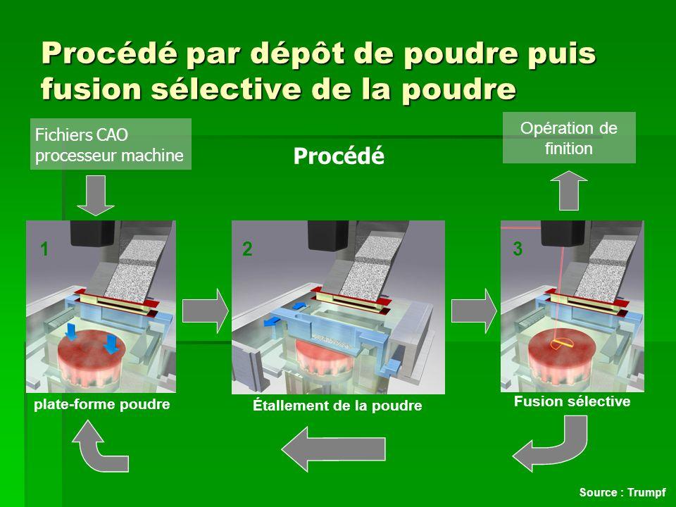 Technologies concernées Injection sélective de poudre puis fusion par laser à la sortie dune buse coaxiale Injection sélective de poudre puis fusion par laser à la sortie dune buse coaxiale Machines : Optomec * POM Trumpf * * Disponible dans le réseau FDM Source : ENISE