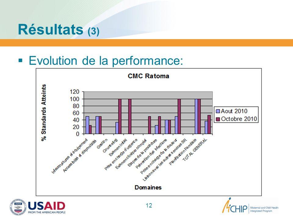 Résultats (3) 12 Evolution de la performance: