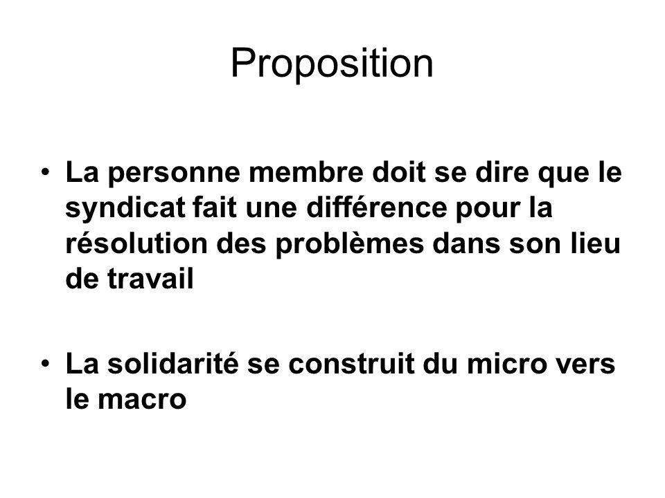 Proposition La personne membre doit se dire que le syndicat fait une différence pour la résolution des problèmes dans son lieu de travail La solidarit
