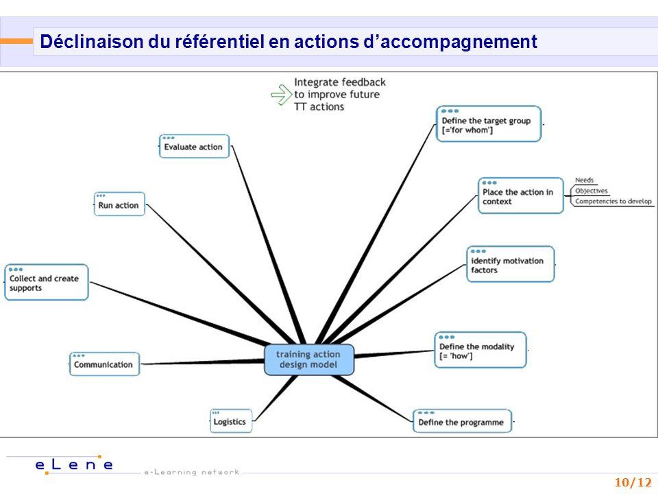 10/12 Déclinaison du référentiel en actions daccompagnement D é veloppement professionnel - enseignants –« É valuation num é rique » / Collaboration /