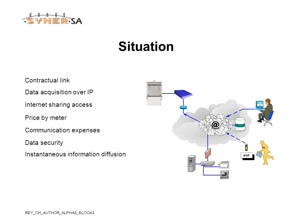 Situation Contractual link Data acquisition over IP Internet sharing access Price by meter Communication expenses Data security Instantaneous informat