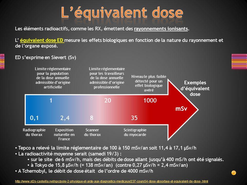 Les éléments radioactifs, comme les RX, émettent des rayonnements ionisants. L équivalent dose ED mesure les effets biologiques en fonction de la natu