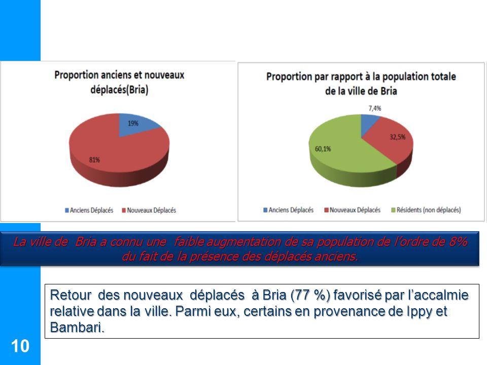 10 La ville de Bria a connu une faible augmentation de sa population de lordre de 8% du fait de la présence des déplacés anciens. Retour des nouveaux