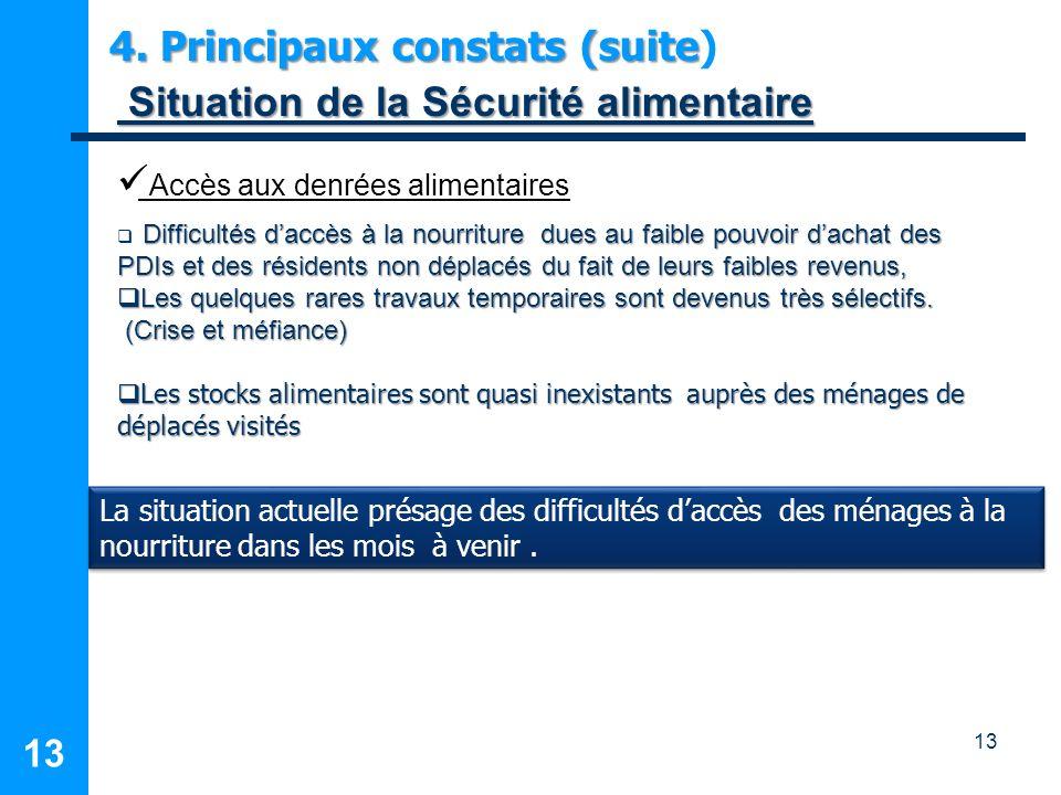 13 4. Principaux constats (suite 4. Principaux constats (suite) Situation de la Sécurité alimentaire Situation de la Sécurité alimentaire Difficultés