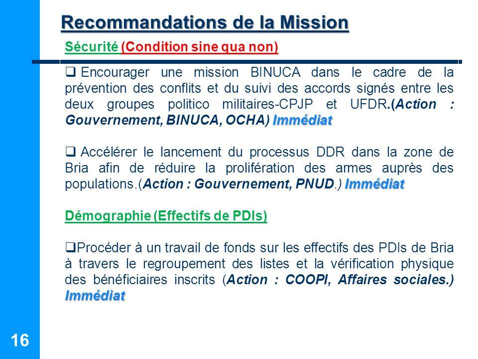 16 Sécurité (Condition sine qua non) Immédiat Encourager une mission BINUCA dans le cadre de la prévention des conflits et du suivi des accords signés