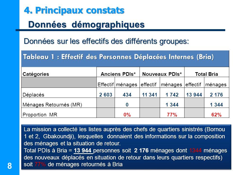 8 8 4. Principaux constats Données démographiques Données démographiques Données sur les effectifs des différents groupes: Tableau 1 : Effectif des Pe