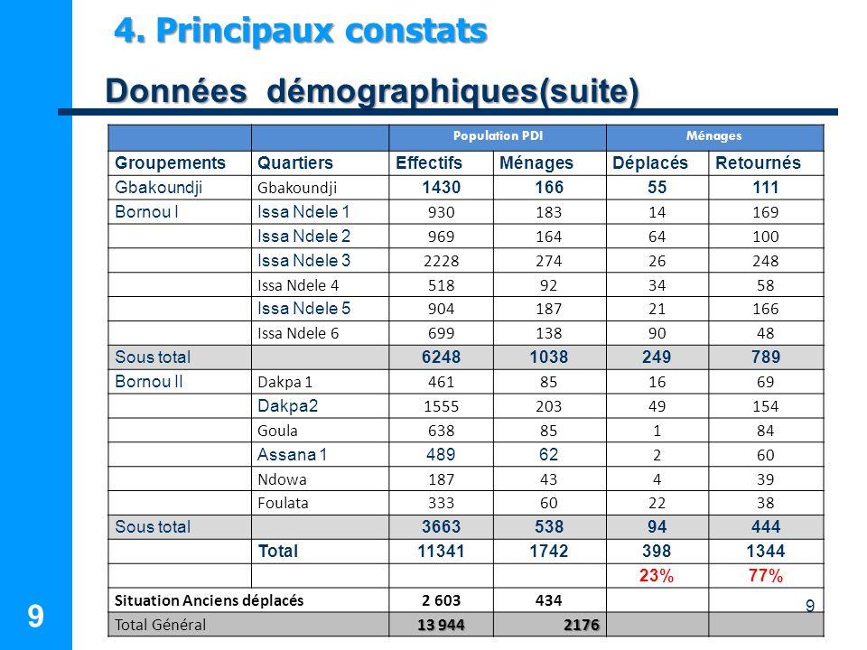 9 9 4. Principaux constats Données démographiques(suite) Données démographiques(suite) Population PDIMénages GroupementsQuartiersEffectifsMénagesDépla