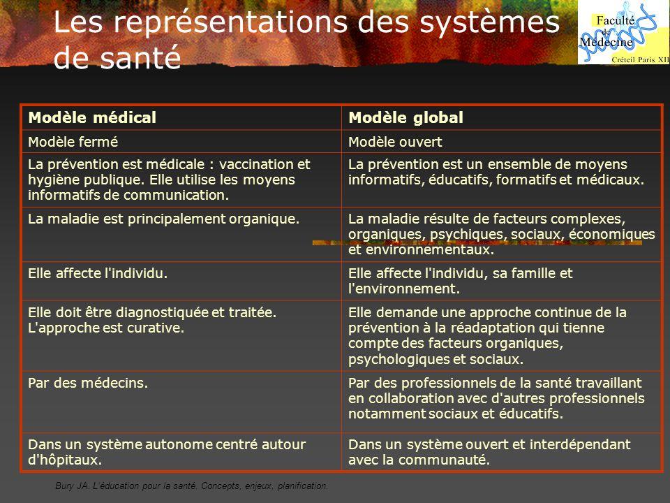 Les représentations des systèmes de santé Modèle médicalModèle global Modèle ferméModèle ouvert La prévention est médicale : vaccination et hygiène pu