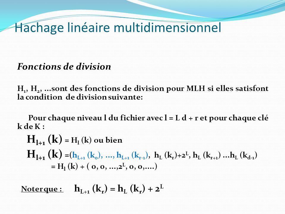 Hachage linéaire multidimensionnel Fonctions de division H 1, H 2,...sont des fonctions de division pour MLH si elles satisfont la condition de divisi