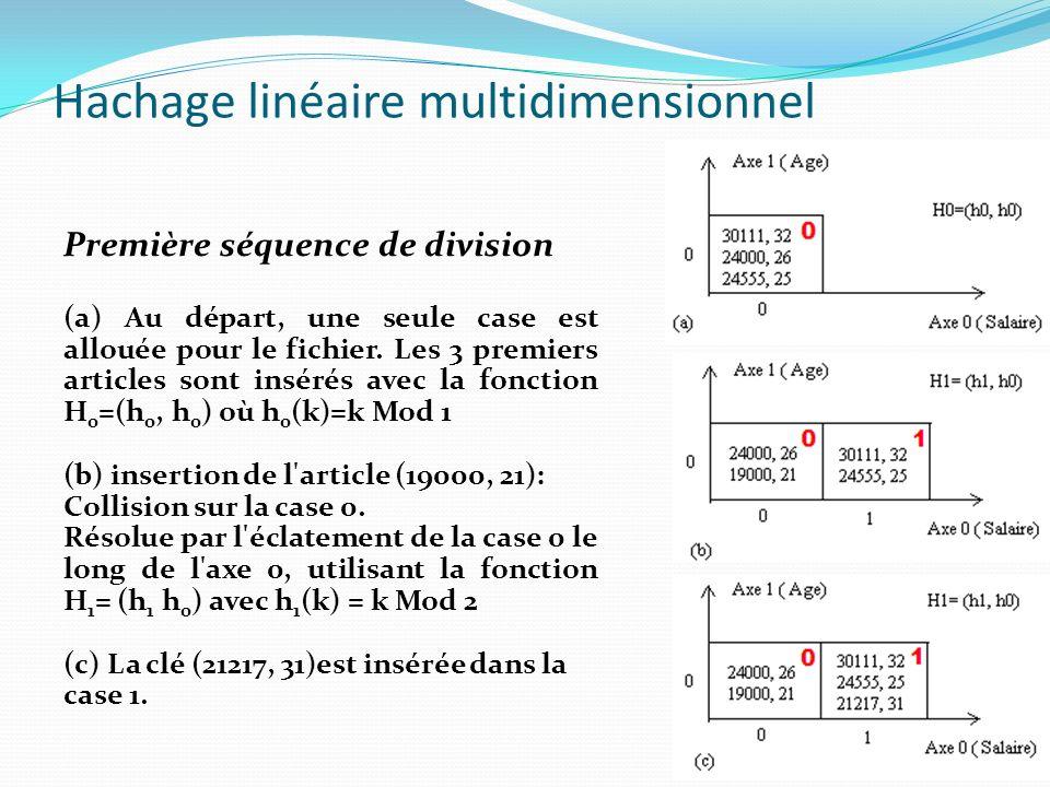 Hachage linéaire multidimensionnel Première séquence de division (a) Au départ, une seule case est allouée pour le fichier. Les 3 premiers articles so