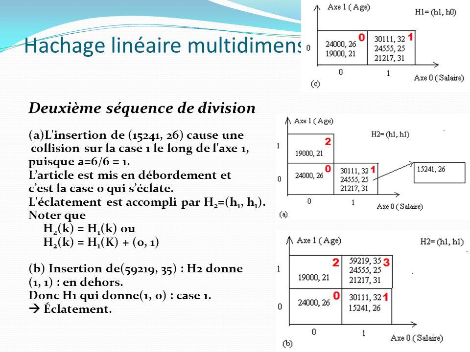 Hachage linéaire multidimensionnel Deuxième séquence de division (a)L'insertion de (15241, 26) cause une collision sur la case 1 le long de l'axe 1, p