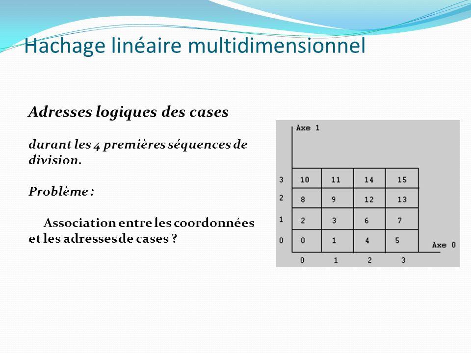 Hachage linéaire multidimensionnel Adresses logiques des cases durant les 4 premières séquences de division. Problème : Association entre les coordonn