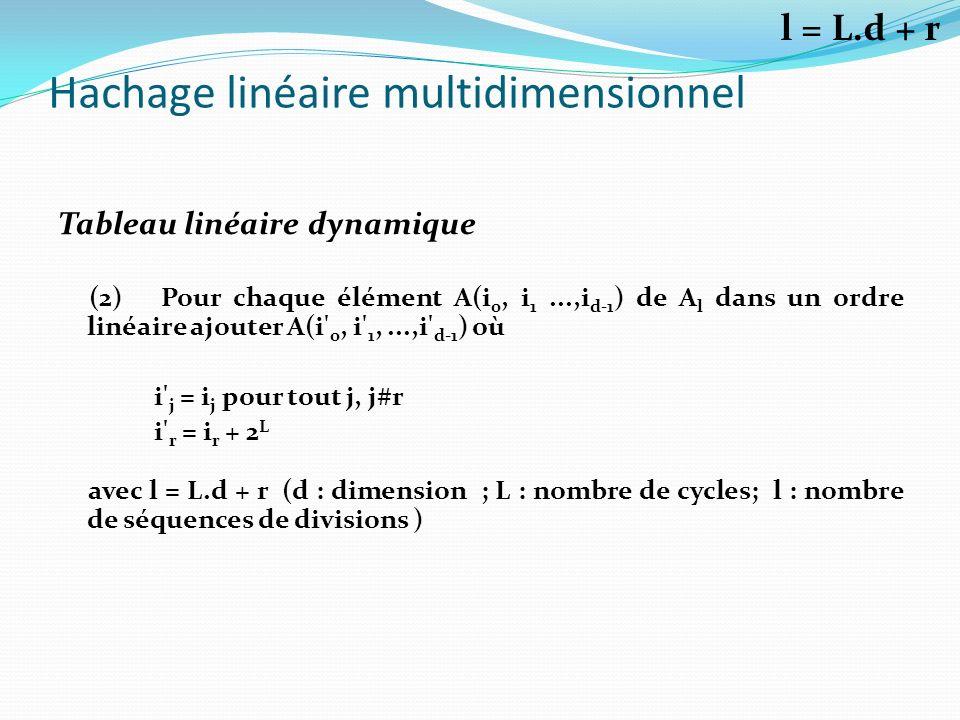 Hachage linéaire multidimensionnel Tableau linéaire dynamique (2) Pour chaque élément A(i 0, i 1...,i d-1 ) de A l dans un ordre linéaire ajouter A(i'