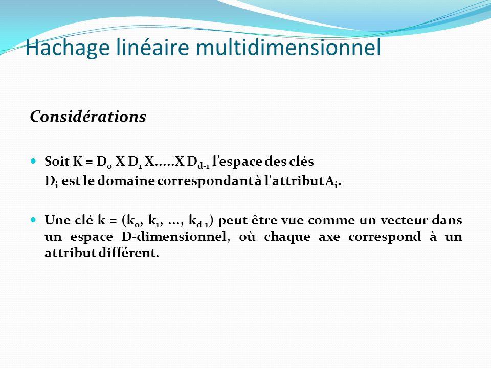 Hachage linéaire multidimensionnel Requête partielle k i = * et i # r : 0 b i (k i ) 2 m - 1 avec m = L+1 si i r k i = * et i=r : 0 b i (k i ) 2 L+1 - 1 + Last i Last = P - 1 : dernière case éclatée Last i dénote la i-ieme ( i = r) coordonnée obtenue par l application de la fonction inverse R l = L.d + r