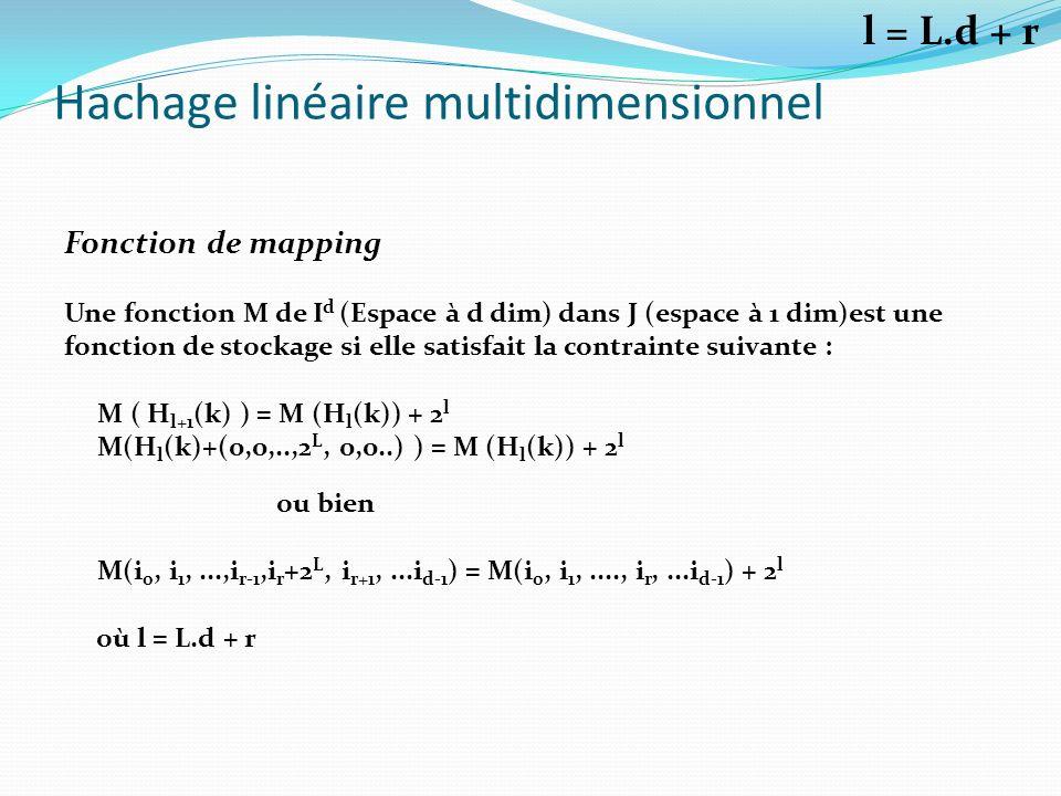Hachage linéaire multidimensionnel Fonction de mapping Une fonction M de I d (Espace à d dim) dans J (espace à 1 dim)est une fonction de stockage si e