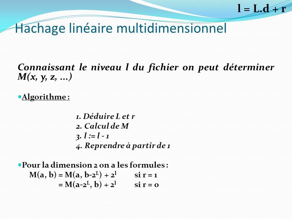 Hachage linéaire multidimensionnel Connaissant le niveau l du fichier on peut déterminer M(x, y, z,...) Algorithme : 1. Déduire L et r 2. Calcul de M