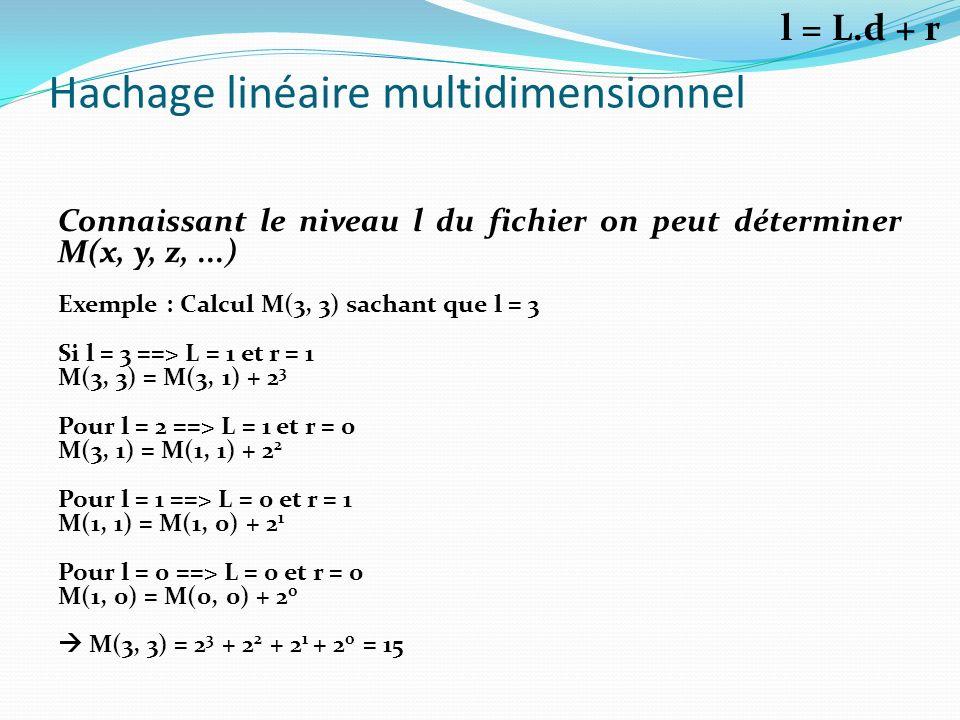 Hachage linéaire multidimensionnel Connaissant le niveau l du fichier on peut déterminer M(x, y, z,...) Exemple : Calcul M(3, 3) sachant que l = 3 Si