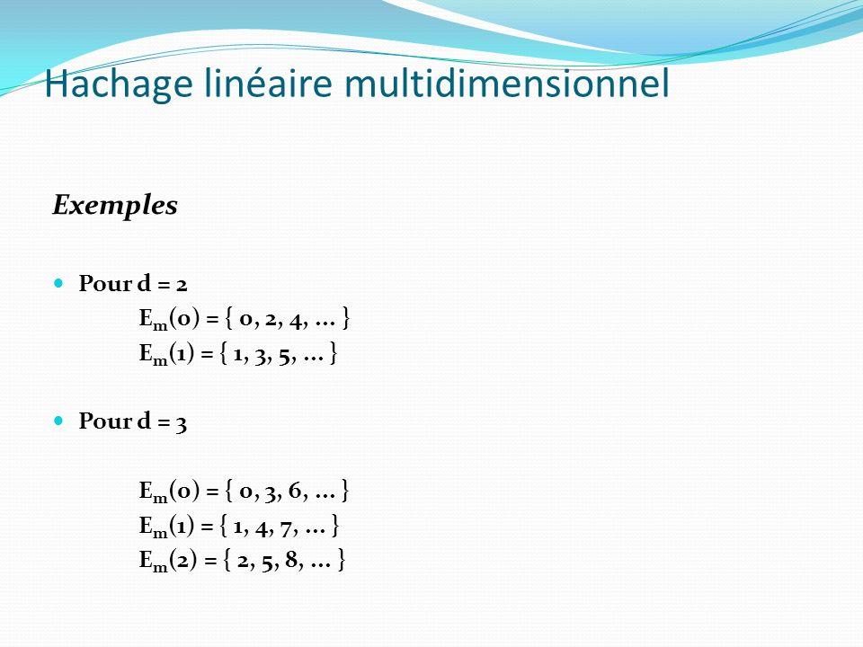 Hachage linéaire multidimensionnel Exemples Pour d = 2 E m (0) = { 0, 2, 4,... } E m (1) = { 1, 3, 5,... } Pour d = 3 E m (0) = { 0, 3, 6,... } E m (1