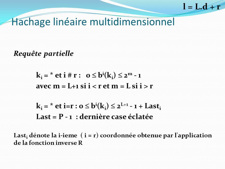 Hachage linéaire multidimensionnel Requête partielle k i = * et i # r : 0 b i (k i ) 2 m - 1 avec m = L+1 si i r k i = * et i=r : 0 b i (k i ) 2 L+1 -