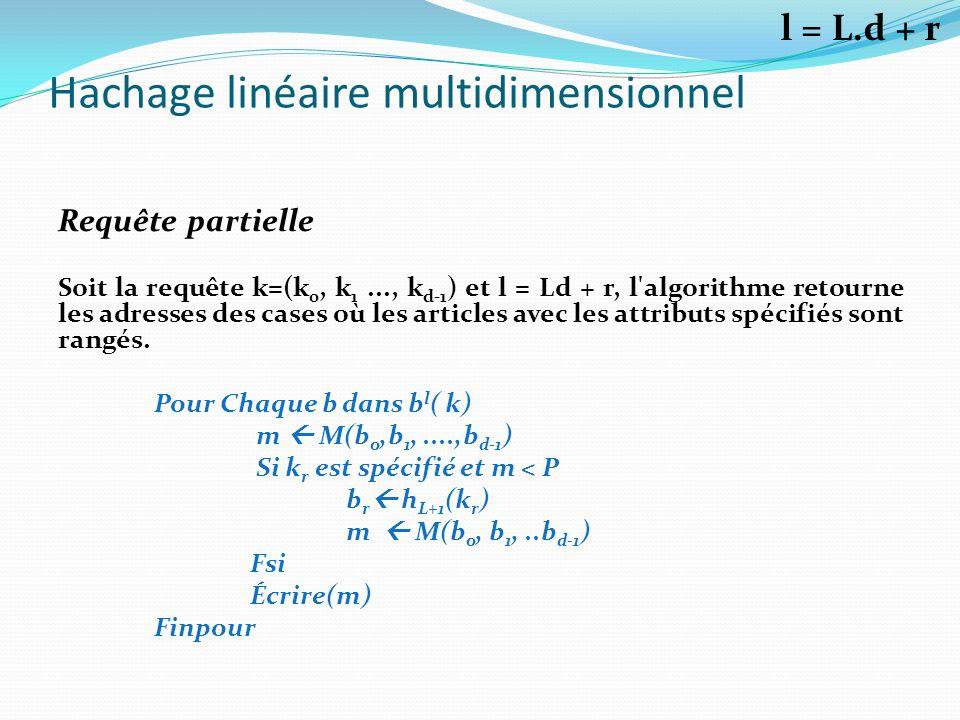 Hachage linéaire multidimensionnel Requête partielle Soit la requête k=(k 0, k 1..., k d-1 ) et l = Ld + r, l'algorithme retourne les adresses des cas