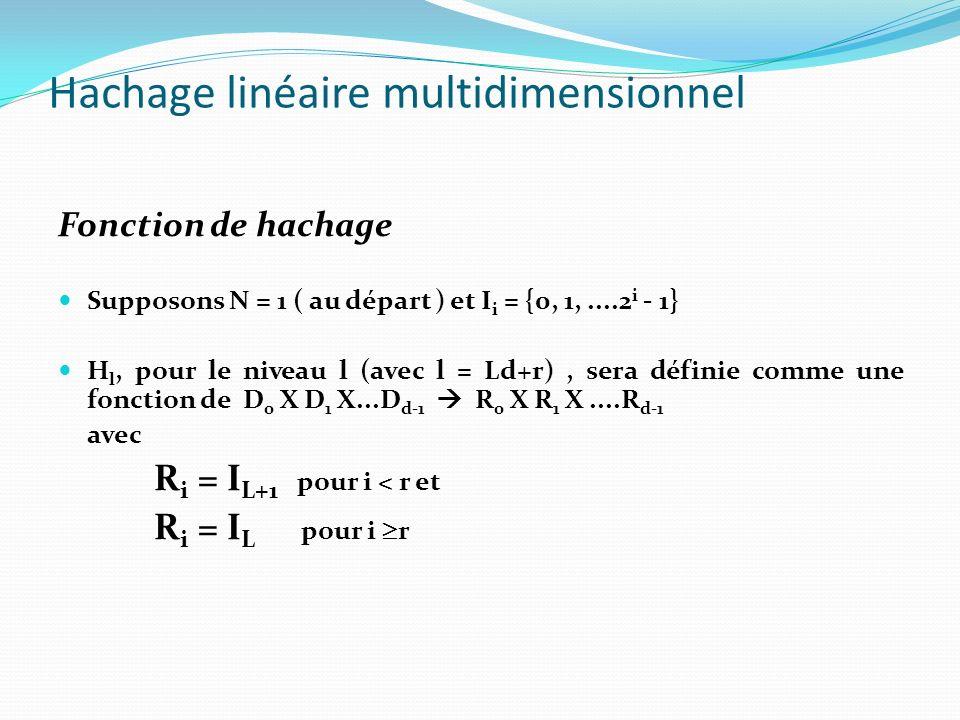 Hachage linéaire multidimensionnel Fonction de hachage Pour une clé k, H l (k) = (h L+1 (k 0 ), h L+1 (k 1 ),.....h L+1 (k r-1 ), h L (k r ),...h L (k d-1 ) La prochaine séquence de division s effectuera le long de l axe r, on utilisera alors : H l+1 (k) = (h L+1 (k 0 ), h L+1 (k 1 ),.., h L+1 (k r-1 ), h L+1 (k r ), h L (k r+1 ), …, h L (k d-1 )