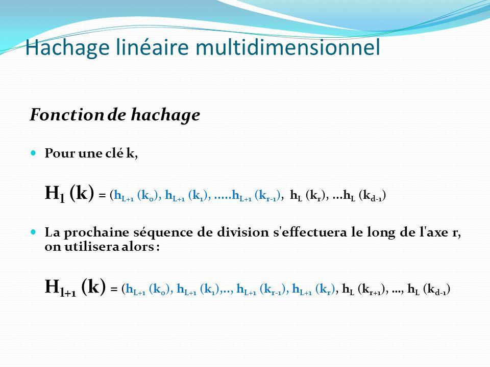Hachage linéaire multidimensionnel Fonction de hachage Pour une clé k, H l (k) = (h L+1 (k 0 ), h L+1 (k 1 ),.....h L+1 (k r-1 ), h L (k r ),...h L (k