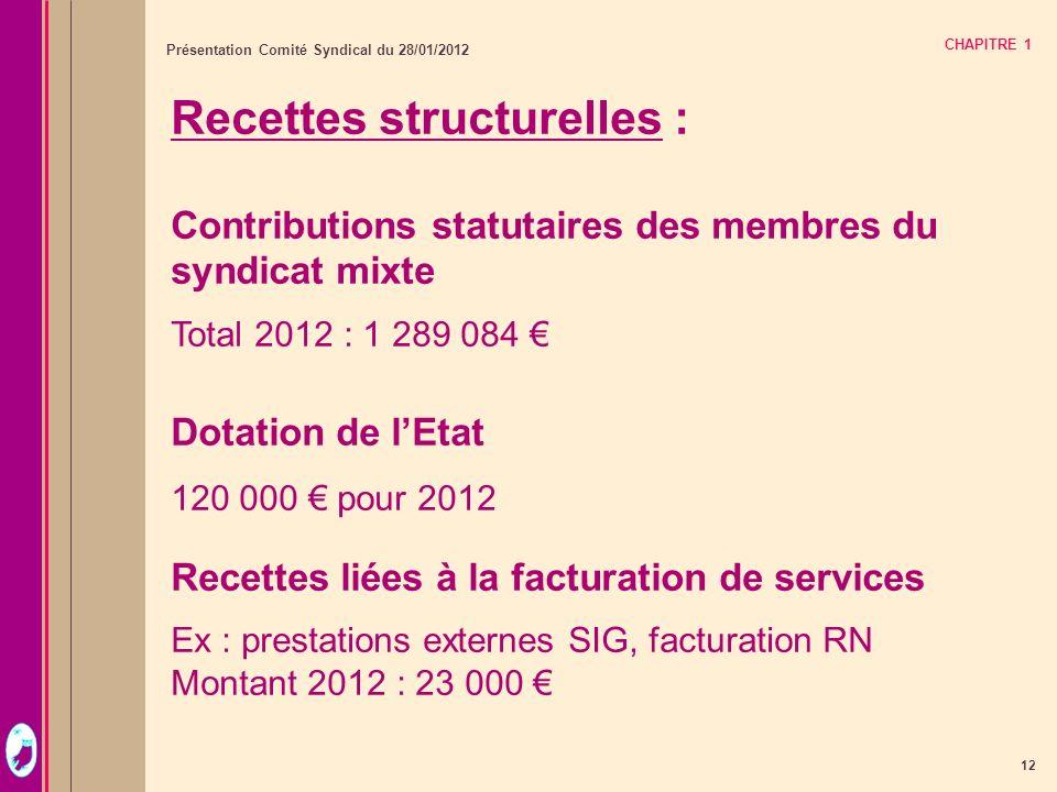 12 Présentation Comité Syndical du 28/01/2012 CHAPITRE 1 Recettes structurelles : Contributions statutaires des membres du syndicat mixte Total 2012 :