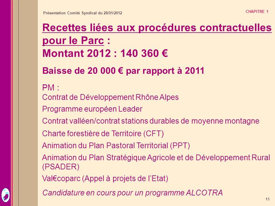 13 Présentation Comité Syndical du 28/01/2012 CHAPITRE 1 Recettes liées aux procédures contractuelles pour le Parc : Montant 2012 : 140 360 Baisse de