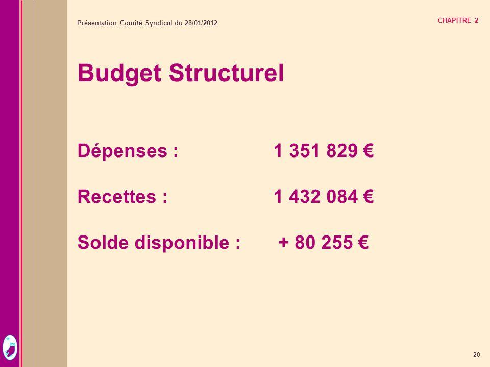 20 Présentation Comité Syndical du 28/01/2012 CHAPITRE 2 Budget Structurel Dépenses :1 351 829 Recettes : 1 432 084 Solde disponible : + 80 255
