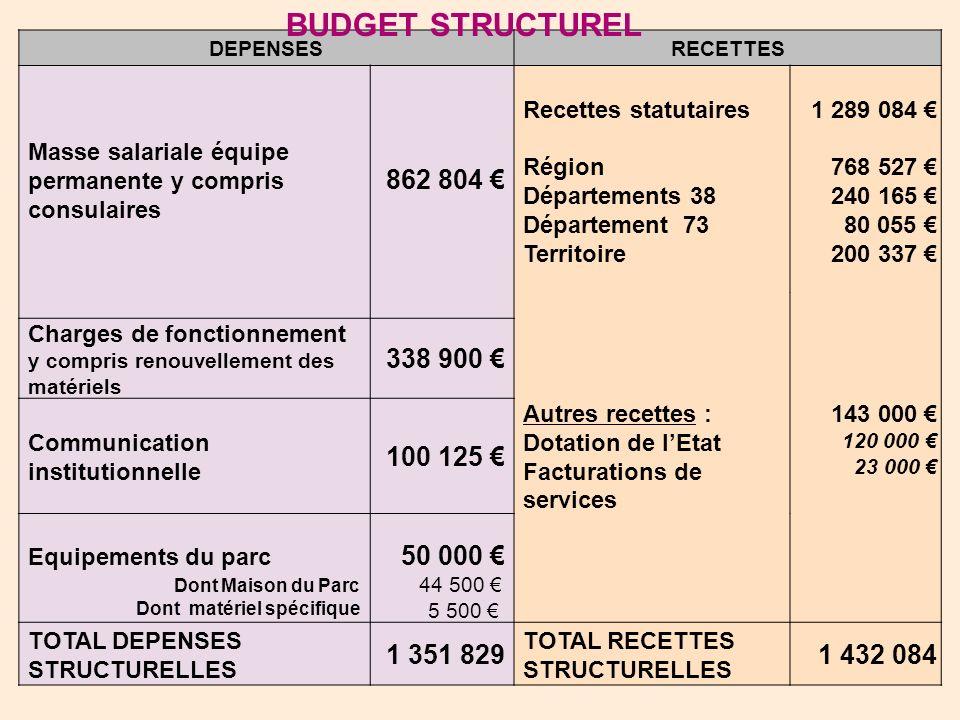 DEPENSESRECETTES Masse salariale équipe permanente y compris consulaires 862 804 Recettes statutaires Région Départements 38 Département 73 Territoire