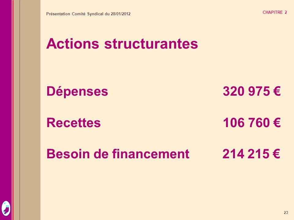 23 Présentation Comité Syndical du 28/01/2012 CHAPITRE 2 Actions structurantes Dépenses320 975 Recettes 106 760 Besoin de financement 214 215