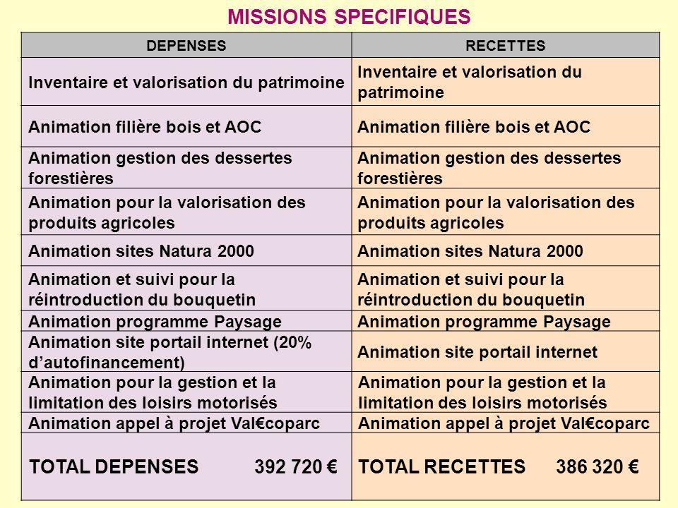 DEPENSESRECETTES Inventaire et valorisation du patrimoine Animation filière bois et AOC Animation gestion des dessertes forestières Animation pour la