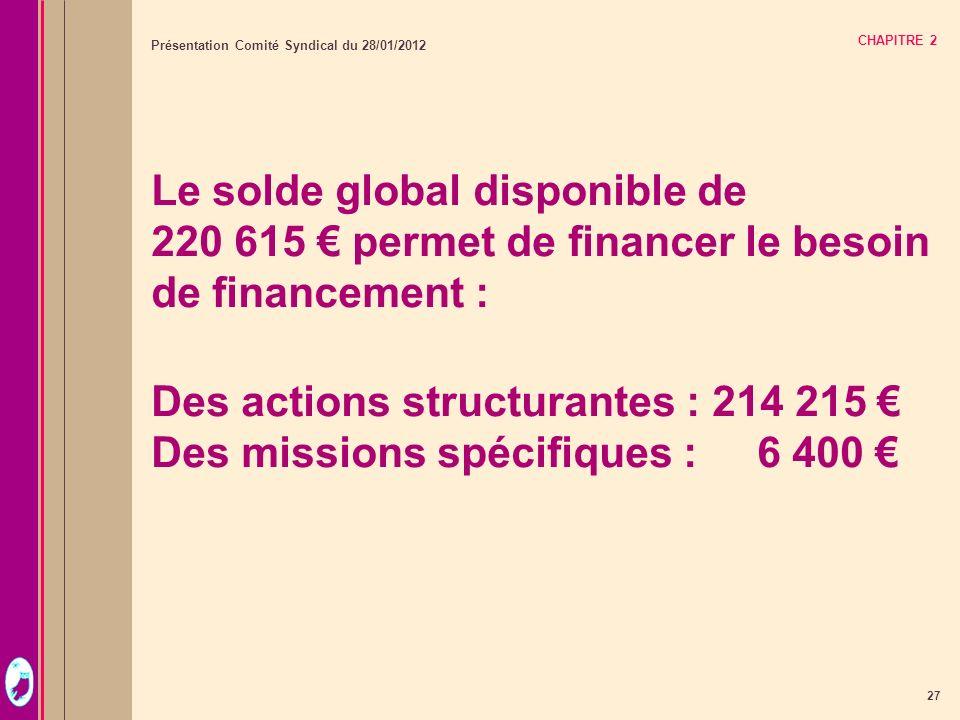27 Présentation Comité Syndical du 28/01/2012 CHAPITRE 2 Le solde global disponible de 220 615 permet de financer le besoin de financement : Des actio