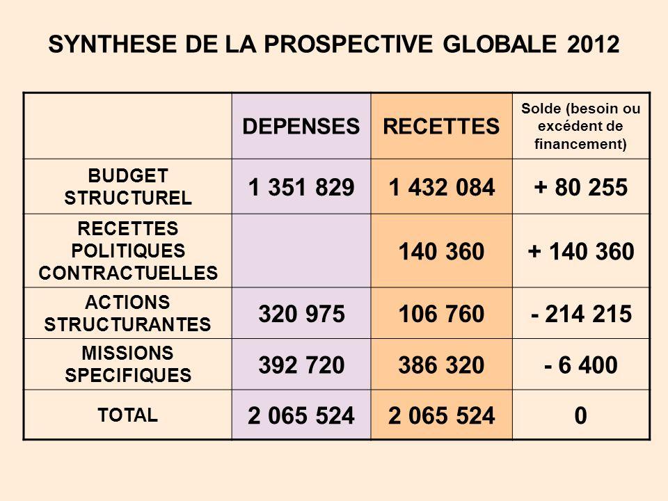 SYNTHESE DE LA PROSPECTIVE GLOBALE 2012 DEPENSESRECETTES Solde (besoin ou excédent de financement) BUDGET STRUCTUREL 1 351 8291 432 084+ 80 255 RECETT