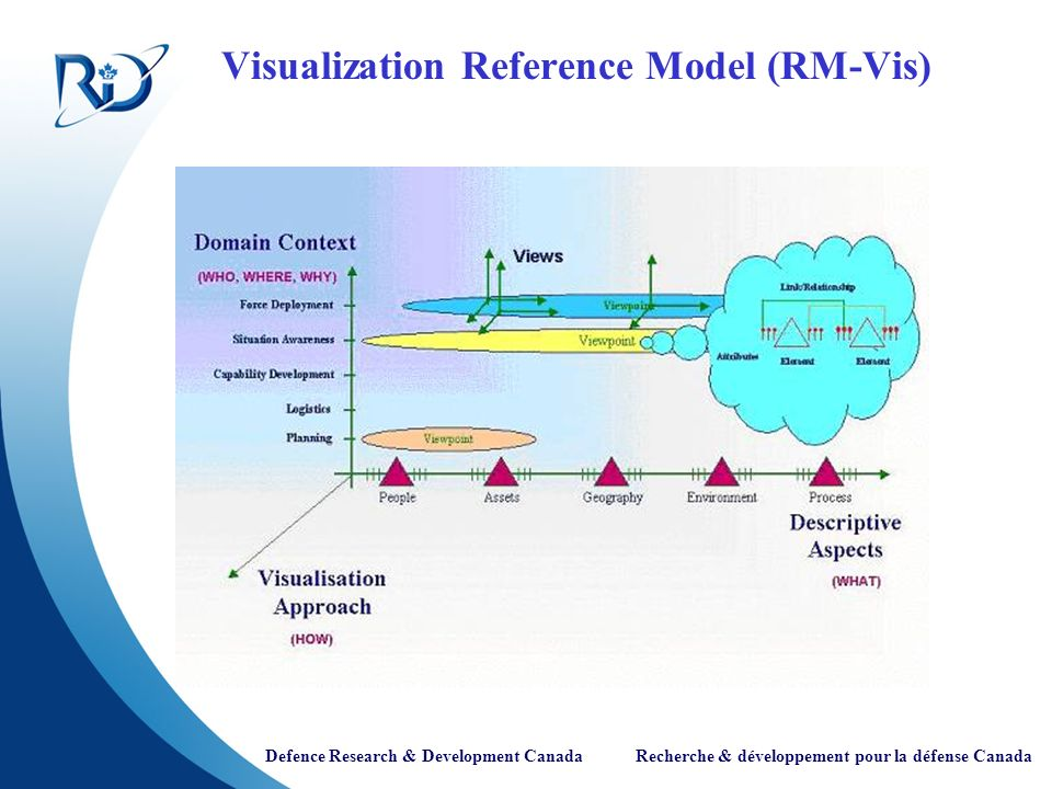 Defence Research & Development Canada Recherche & développement pour la défense Canada Visualization Reference Model (RM-Vis)