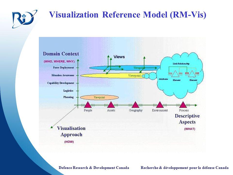 Defence Research & Development Canada Recherche & développement pour la défense Canada Logistics Chart View & Agent Technology