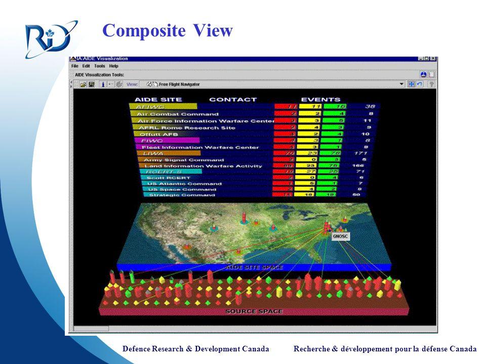 Defence Research & Development Canada Recherche & développement pour la défense Canada Composite View