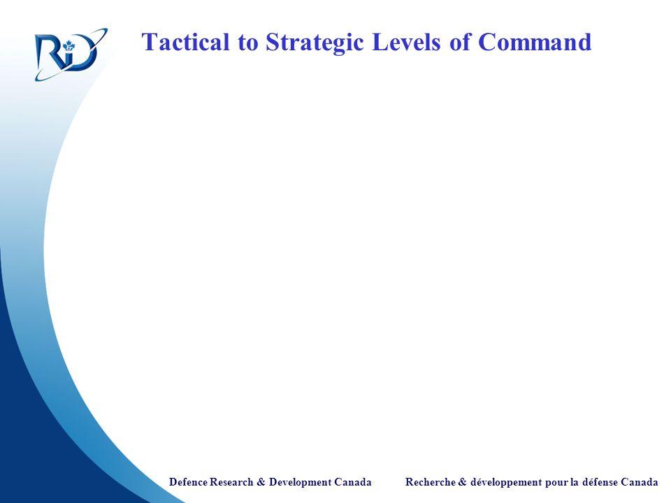 Defence Research & Development Canada Recherche & développement pour la défense Canada Course of Action Analysis Charts