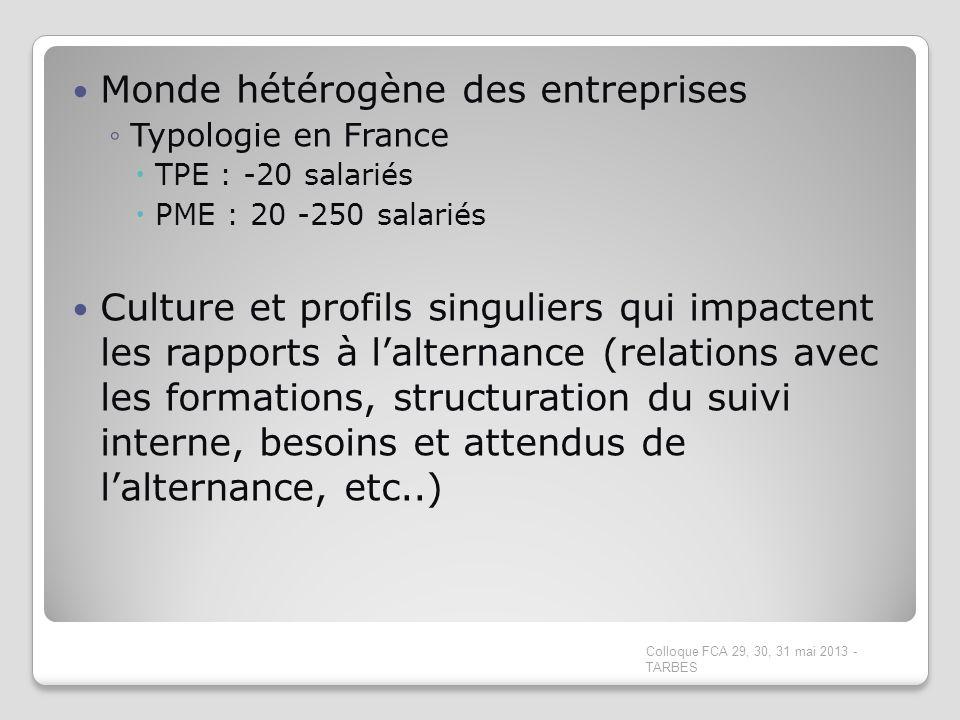 Monde hétérogène des entreprises Typologie en France TPE : -20 salariés PME : 20 -250 salariés Culture et profils singuliers qui impactent les rapport