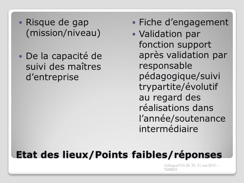 Etat des lieux/Points faibles/réponses Risque de gap (mission/niveau) De la capacité de suivi des maîtres dentreprise Fiche dengagement Validation par