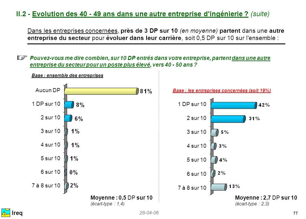 28-04-06 11 II.2 - Evolution des 40 - 49 ans dans une autre entreprise d'ingénierie ? (suite) Ireq Dans les entreprises concernées, près de 3 DP sur 1