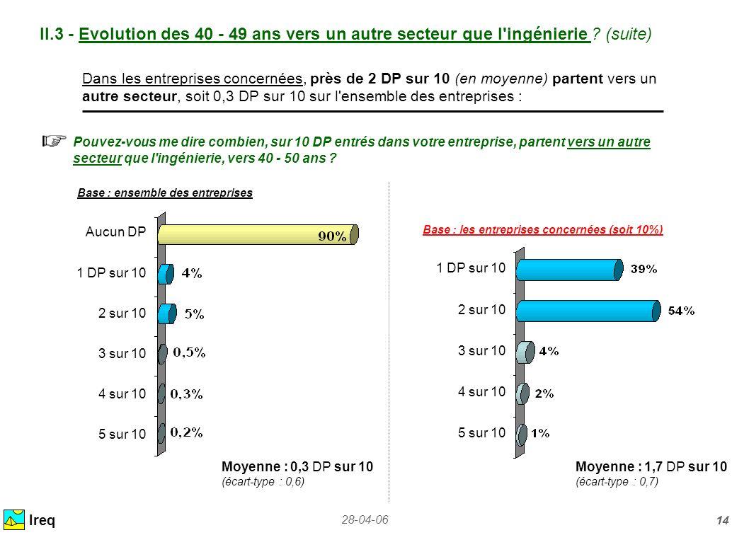 28-04-06 14 II.3 - Evolution des 40 - 49 ans vers un autre secteur que l'ingénierie ? (suite) Ireq Dans les entreprises concernées, près de 2 DP sur 1