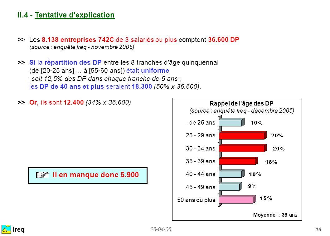 28-04-06 16 Ireq >>Les 8.138 entreprises 742C de 3 salariés ou plus comptent 36.600 DP (source : enquête Ireq - novembre 2005) >>Si la répartition des