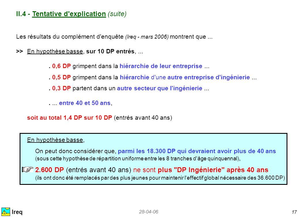 28-04-06 17 Ireq Les résultats du complément d'enquête (Ireq - mars 2006) montrent que... >>En hypothèse basse, sur 10 DP entrés,.... 0,6 DP grimpent