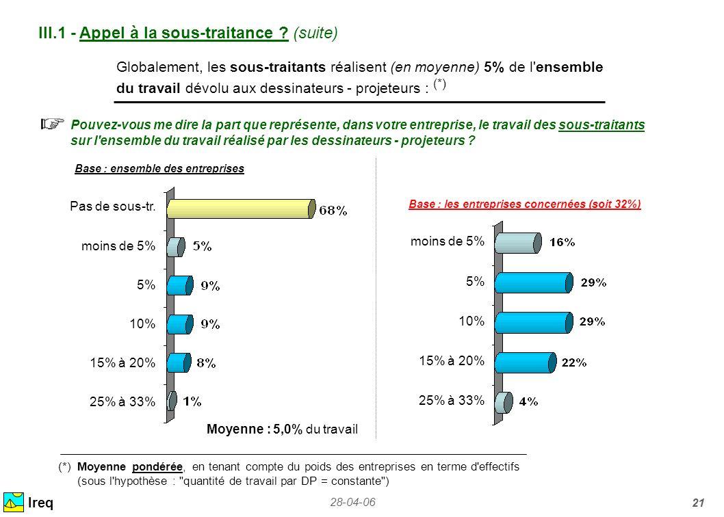 28-04-06 21 Ireq Globalement, les sous-traitants réalisent (en moyenne) 5% de l'ensemble du travail dévolu aux dessinateurs - projeteurs : (*) Pouvez-