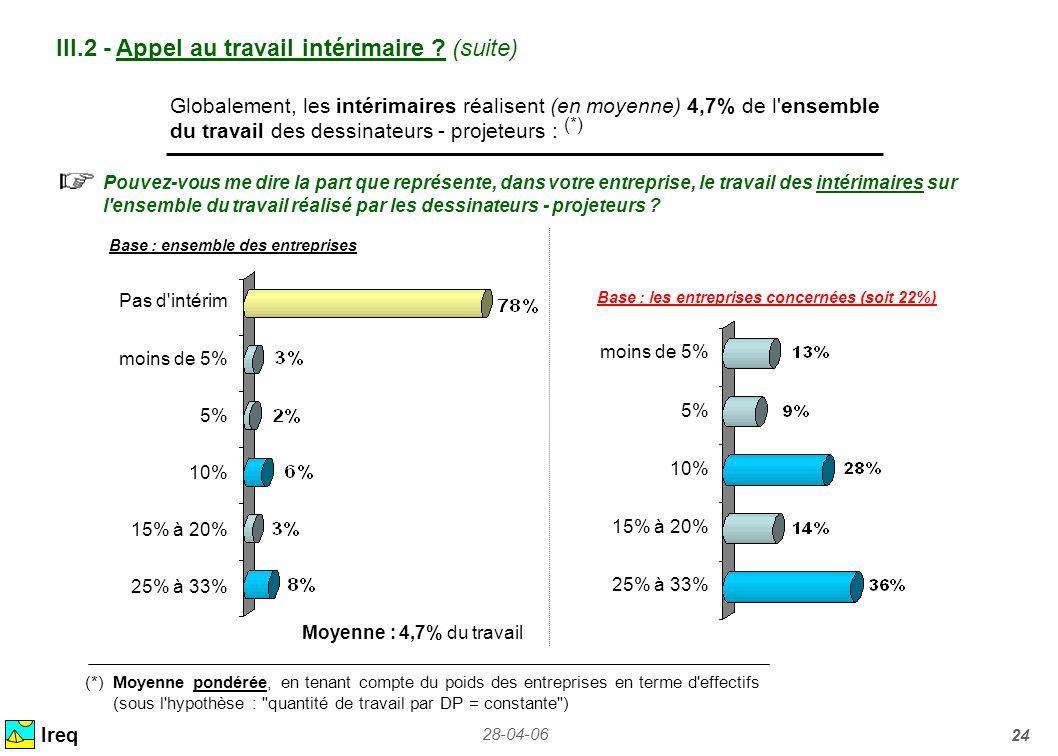 28-04-06 24 Ireq Globalement, les intérimaires réalisent (en moyenne) 4,7% de l'ensemble du travail des dessinateurs - projeteurs : (*) Pouvez-vous me