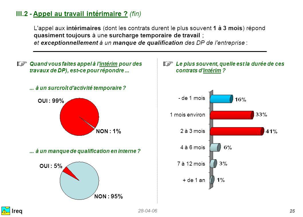 28-04-06 25 Ireq III.2 - Appel au travail intérimaire ? (fin) Quand vous faites appel à l'intérim pour des travaux de DP), est-ce pour répondre......