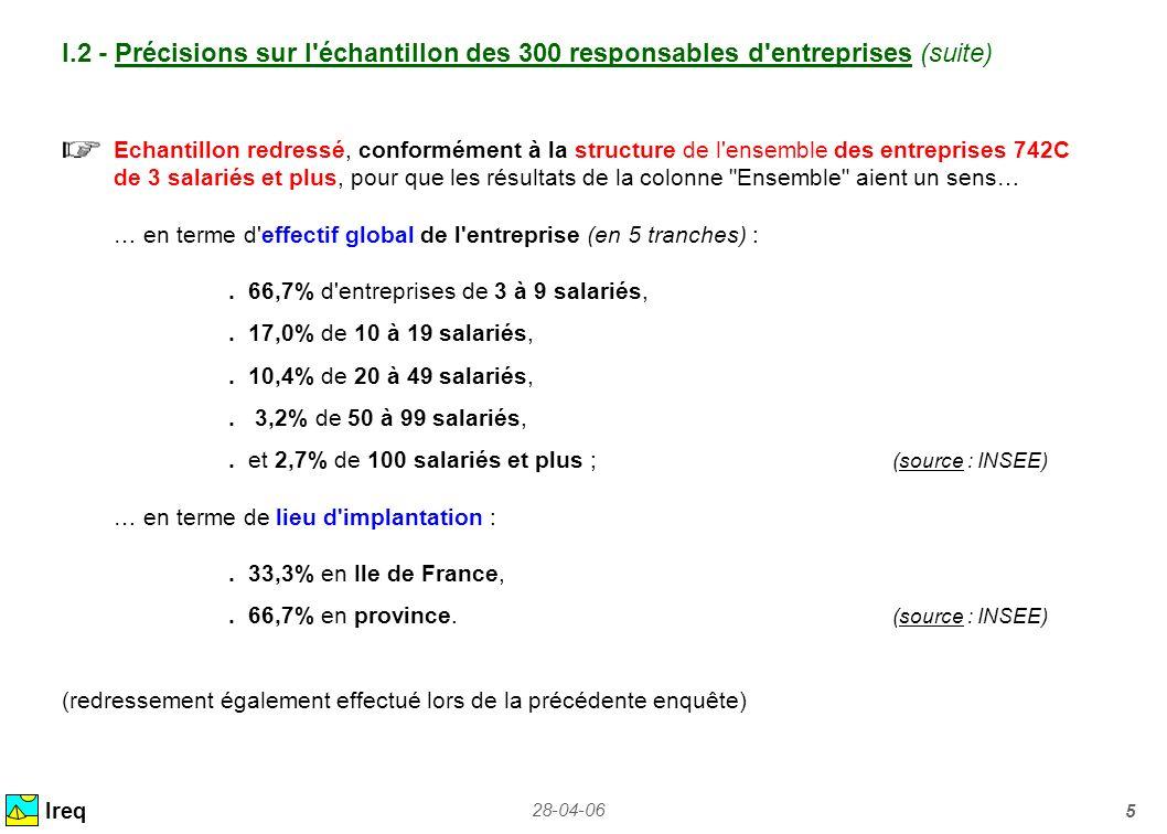 28-04-06 5 Ireq I.2 - Précisions sur l'échantillon des 300 responsables d'entreprises (suite) Echantillon redressé, conformément à la structure de l'e